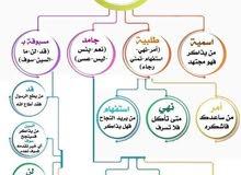 مدرس لغة عربية لجميع المراحل والجامعات