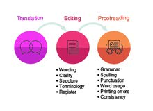 Translation Editing Proofreading