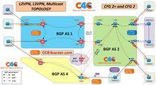 دورة برتوكول الانترنت   BGP