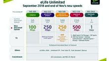 elife home INTERNET with good offerand double speed just call and whats app:0566