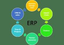 كورس تدريبي لسوق العميل كمهندس دعم فني برامج حسابات ERP systems خبرة فوق 10 سنين