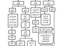 معلم لغة عربية وتربية إسلامية وقرآن كريم لجميع المراحل التعليمية