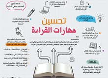 معلم لغة عربية وصعوبات تعلم  0566191841