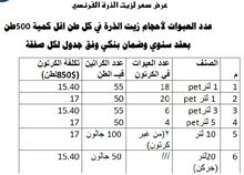 زيت ذرة فرنسي ( السعر شامل الشحن إلى ليبيا )