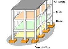مطلوب مهندس مدني (انشائي) معتمد من بلدية الشارقة