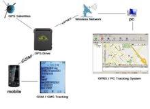 جهاز لتحديد و مراقبة المركبات و غيره