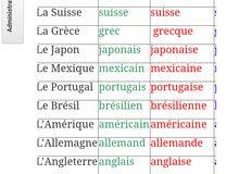 مدرس لغه فرنسيه 98816537