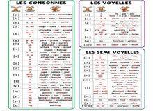 تعلم القراءة الصحيحة للغة الفرنسية