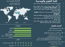 مدخل بيانات سريع باللمس 75 كلمة / دقيقة (عربي ـ انجليزي)