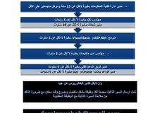 مطلوب لجامعه خاصه في السعوديه دارة تقنية المعلومات