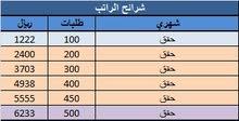 مطلوب سواقين بسيارات داخل الرياض
