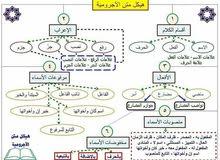 مدرس خصوصي لتدريس مادة اللغة العربية