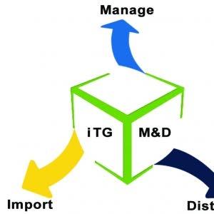 turkish goods import